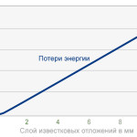 Graph_Energy_Loss_RU